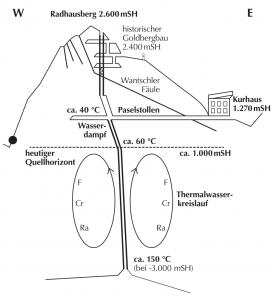 Grafik-Geologie-Radhausberg-aerztefolder-e1463740277236