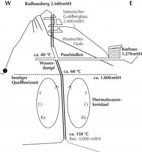 Schaubild wie tropisches Klima und mit radonangereicherte Luft in den Stollen gelangt