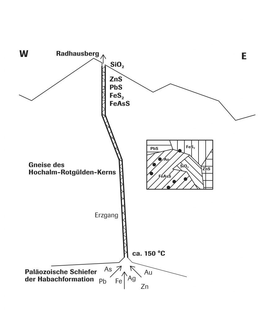 Geologische Entwicklung des Heilstollens_Abb2