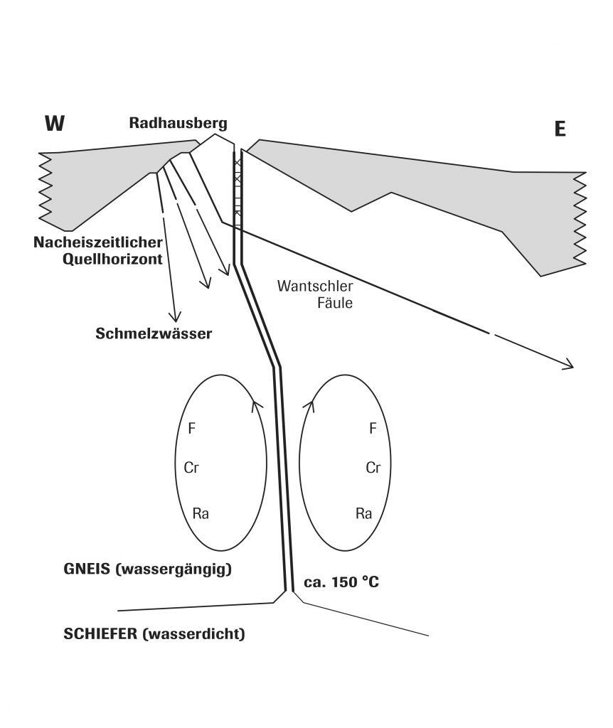 Beginn des Thermalwasserkreislauf